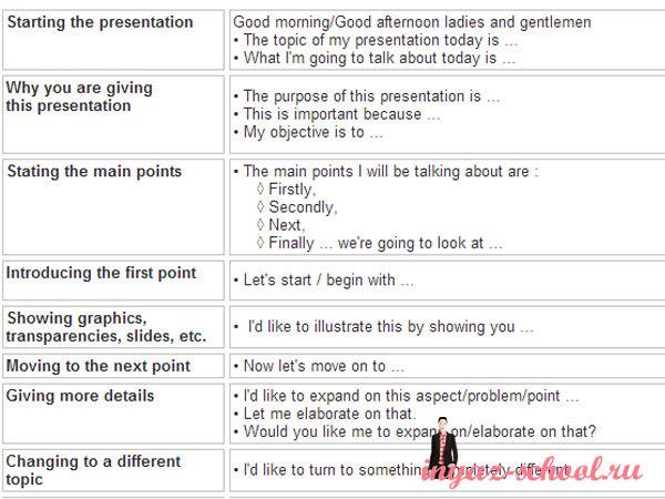 Презентация проекта на английском языке