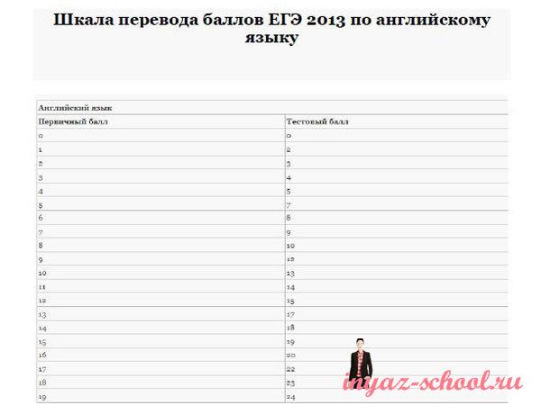 Шкала перевода баллов ЕГЭ 2013 английский язык