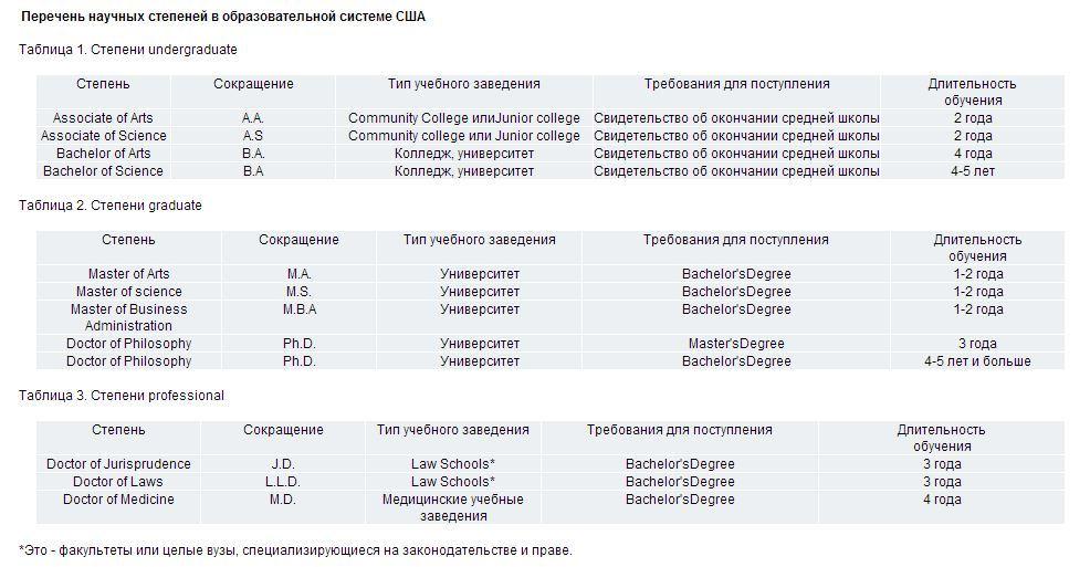 Перечень научных степеней в образовательной системе США