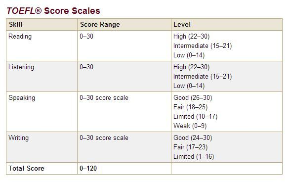 TOEFL® Score Scales