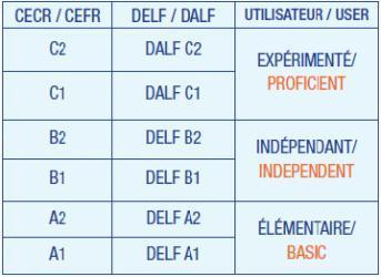 экзамен DELF и DALF