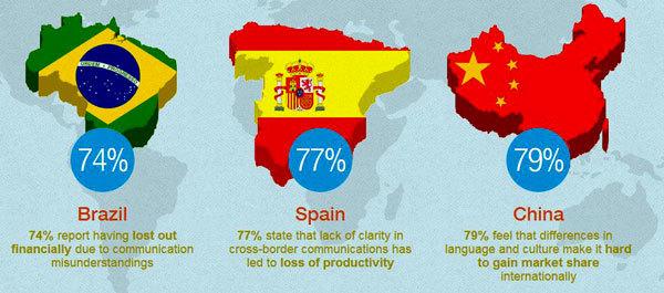 культурные и языковые барьеры влияют на ведение бизнеса, примеры разных стран