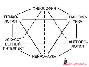 Лингвистика и другие дисциплины.