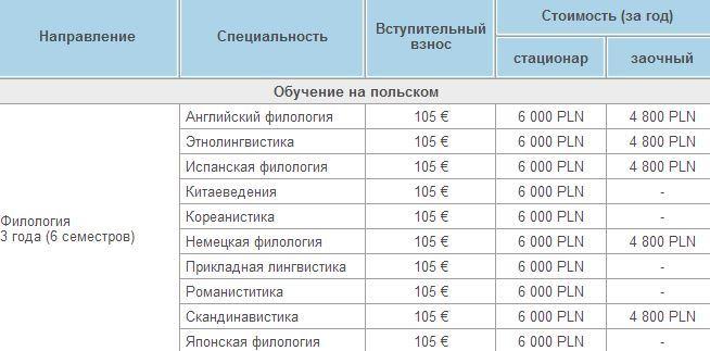 Получи второе высшее образование в Польше!