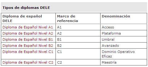 Типы дипломов DELE