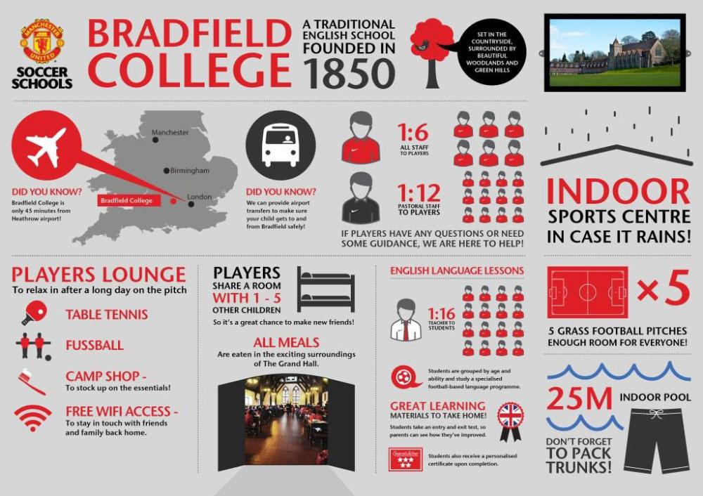 Bradfield-College-Manchester United Soccer Schools